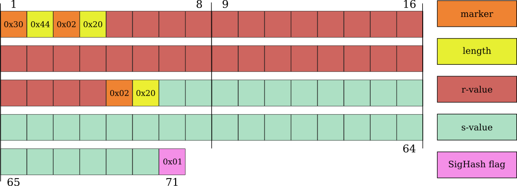 A 71-byte low-r and low-s Bitcoin ECDSA signature