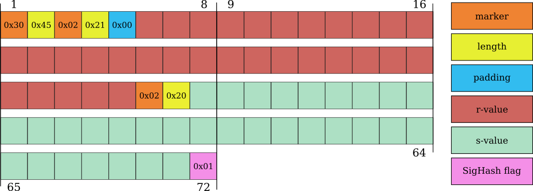 A 72-byte high-r and low-s Bitcoin ECDSA signature