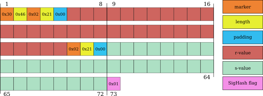 A 73-byte high-r and high-s Bitcoin ECDSA signature