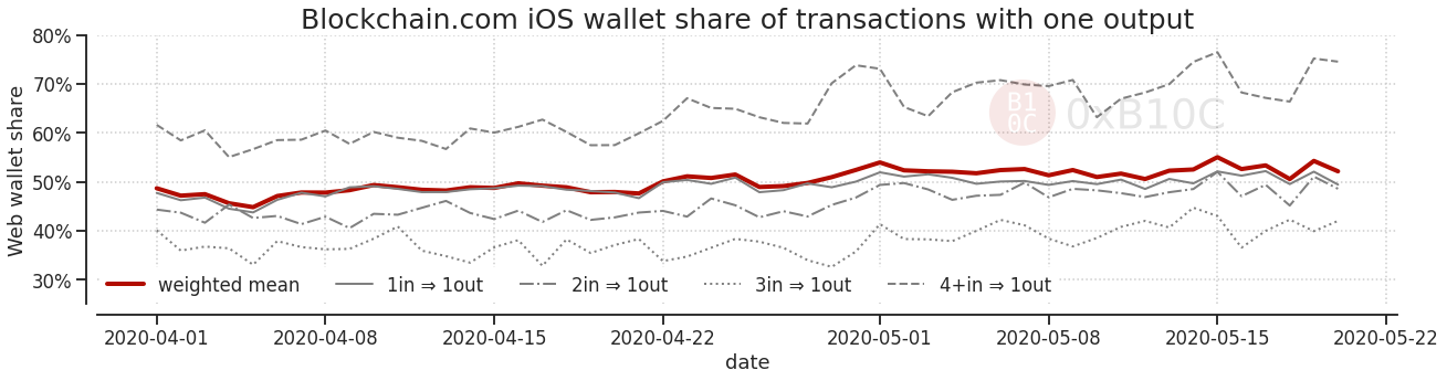 Share of iOS wallet transactions with a single output.