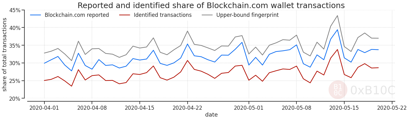 Showing that the Blockchain.com published numbers could be reasonably accurate.