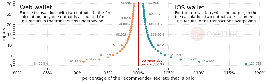 Transactions over- and underpaying by a fixed percentage