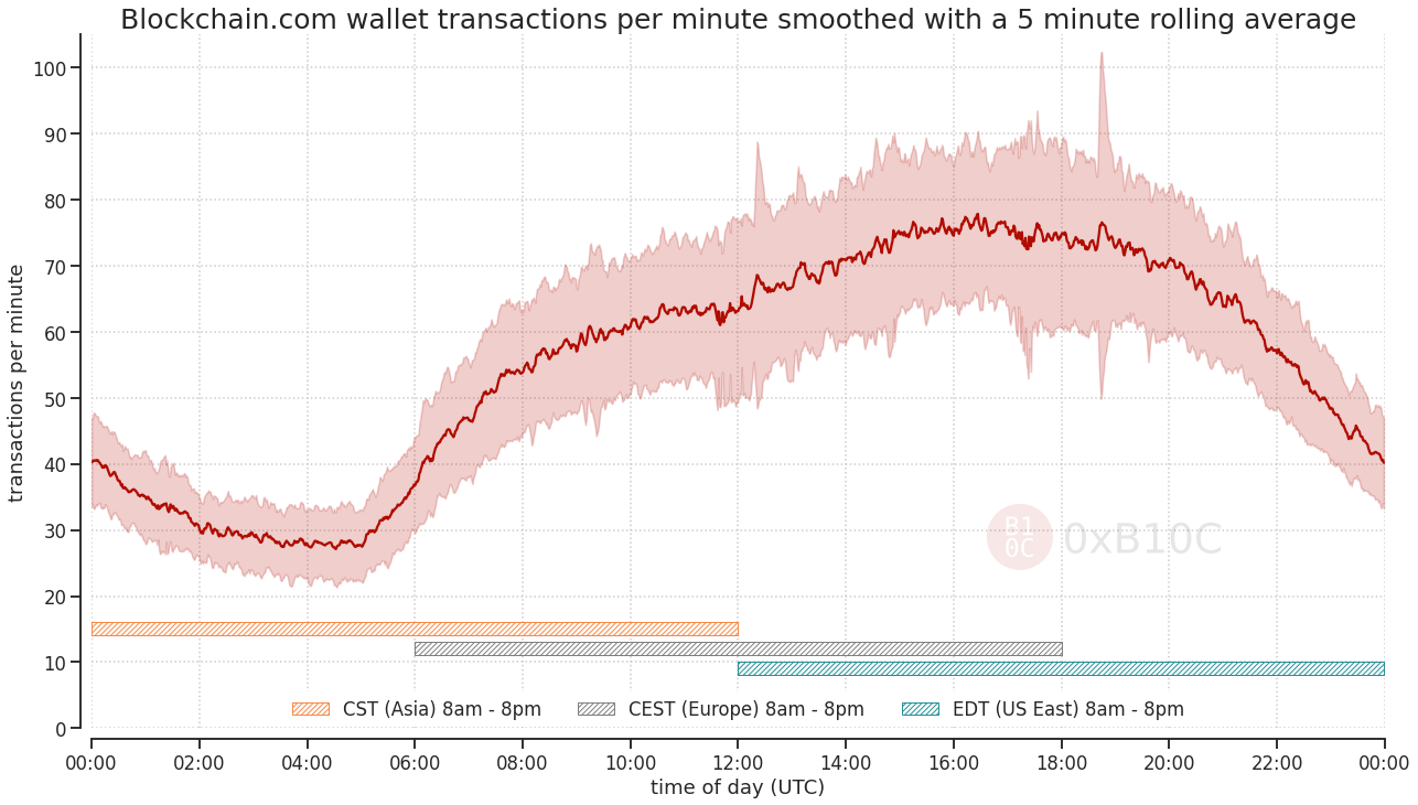 Activity hours of Blockchain.com wallet users.